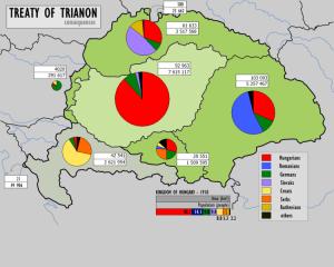 A nemzetiségek megoszlása az elcsatolt területeken